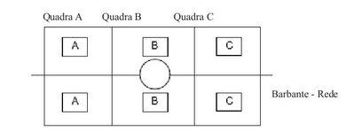 grafico de uma quadra de mini volei