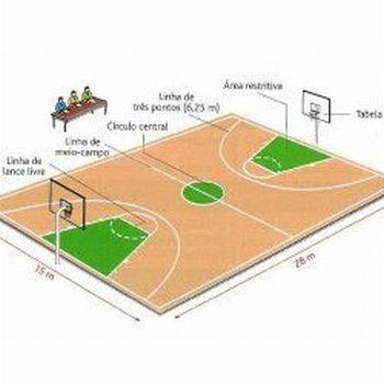 imagem de uma quadra de basquete
